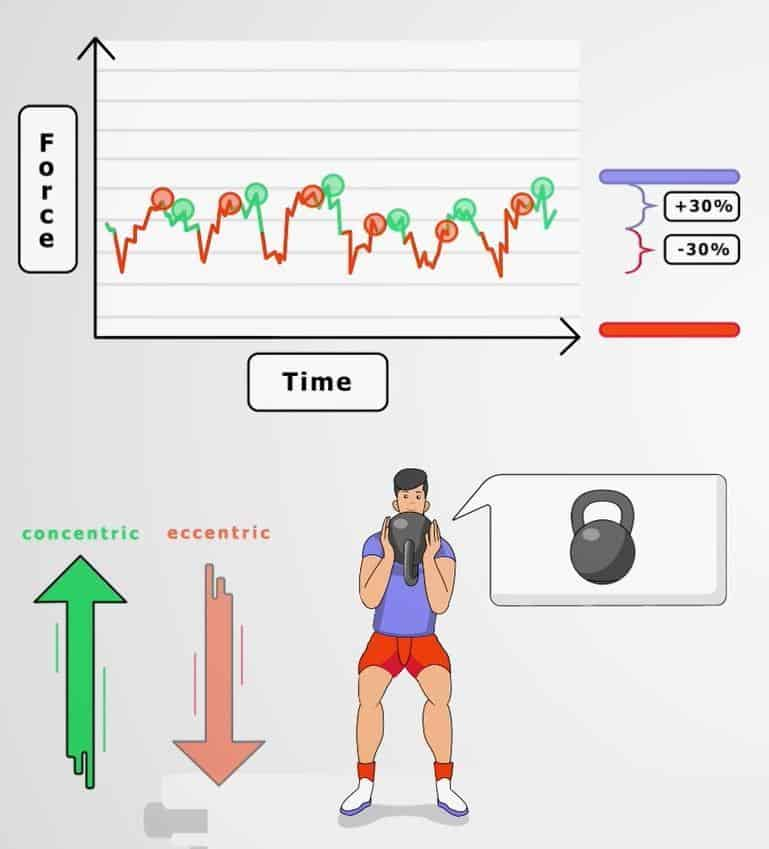 Kettlebell concentric